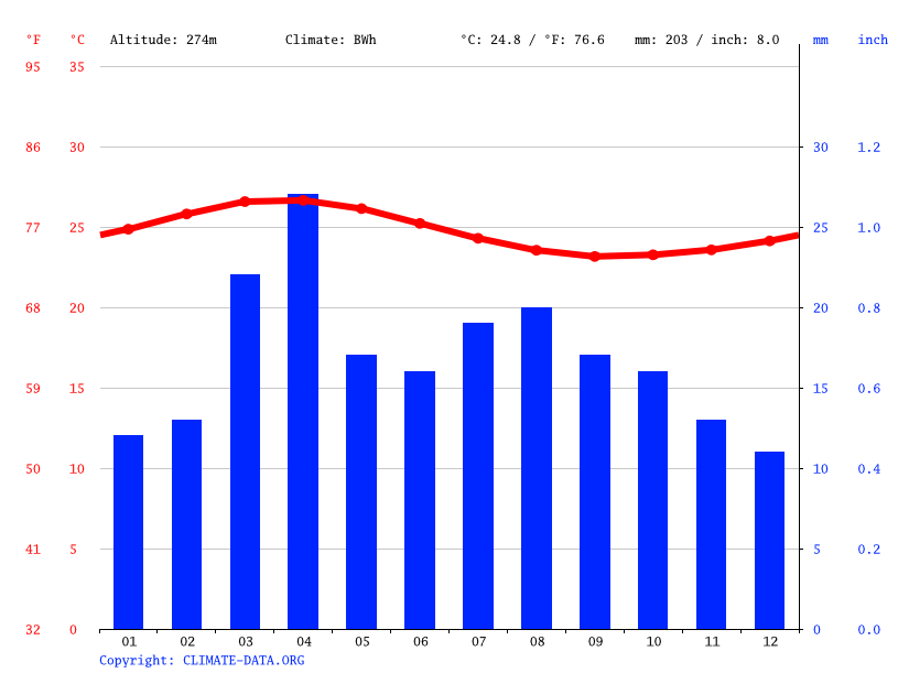 Climate graph // Weather by Month, Two Boats Village