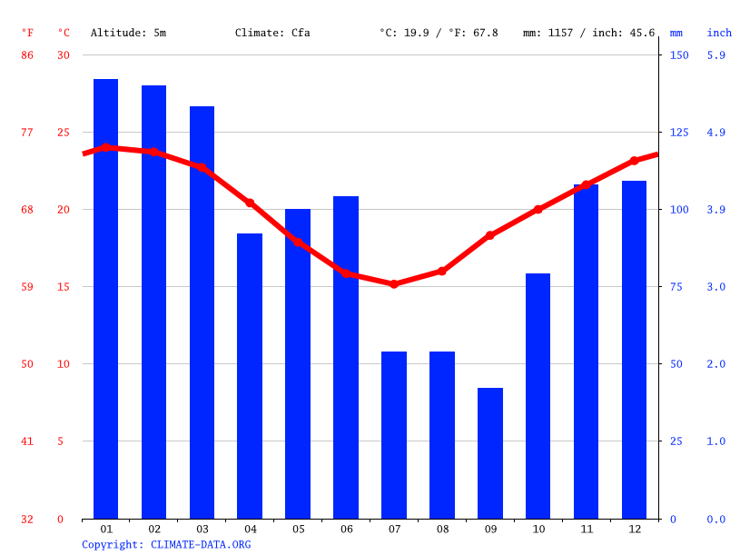 Climate graph // Weather by Month, Ballina