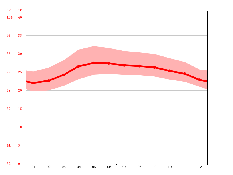 Temperature graph, Amulung