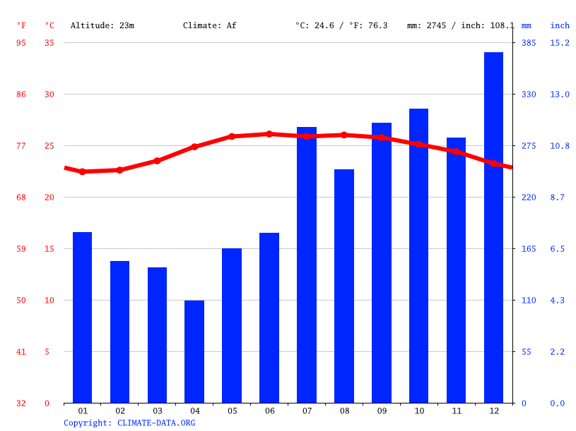 Climate graph // Weather by Month, Casiguran