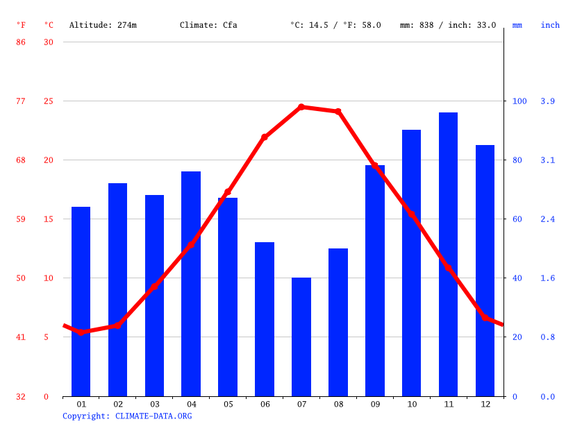 Climate graph // Weather by Month, Domagnano