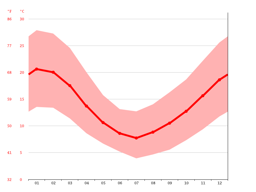 Temperature graph, Chillán