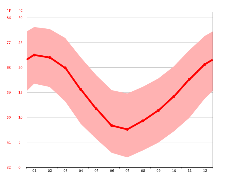 Temperature graph, Graneros