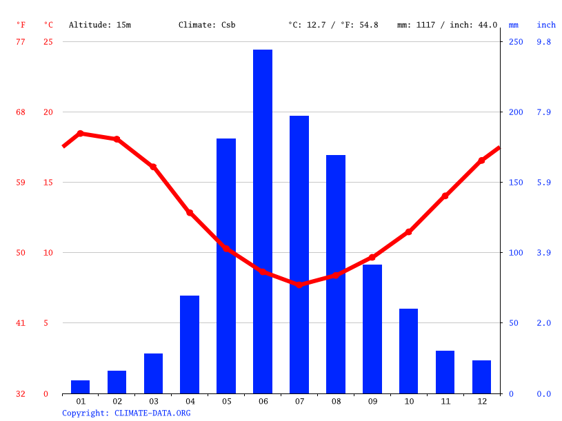Climate graph // Weather by Month, Lota
