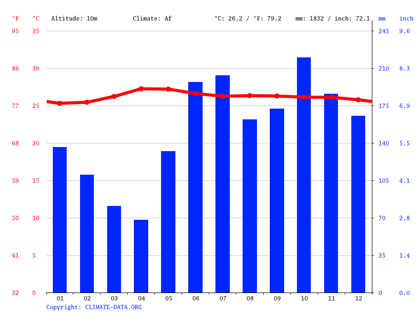 Climate graph // Weather by Month, Alburquerque
