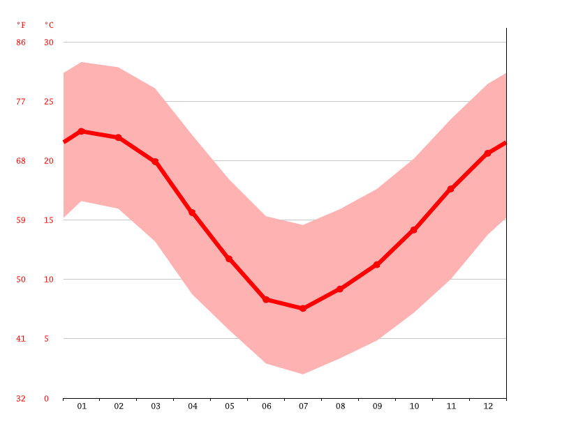 Temperature graph, Codegua