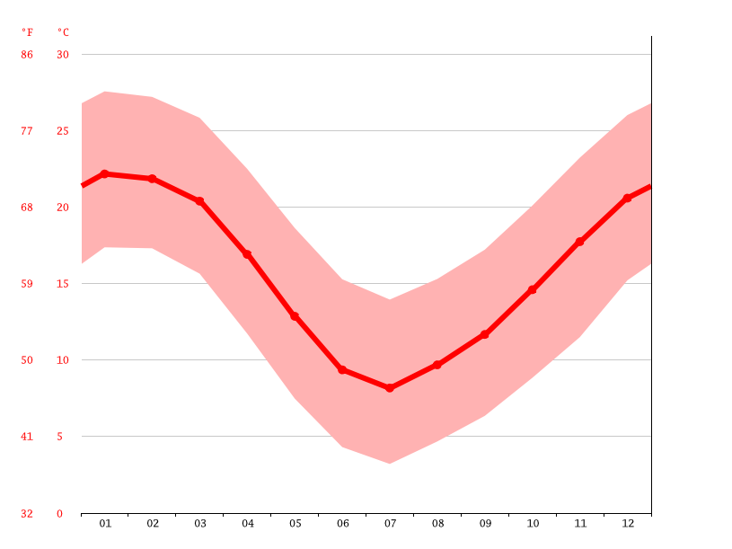 Temperature graph, Los Andes