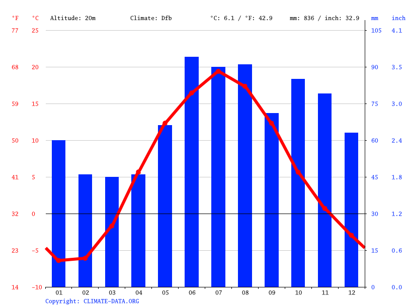 Climate graph // Weather by Month, Хутынь