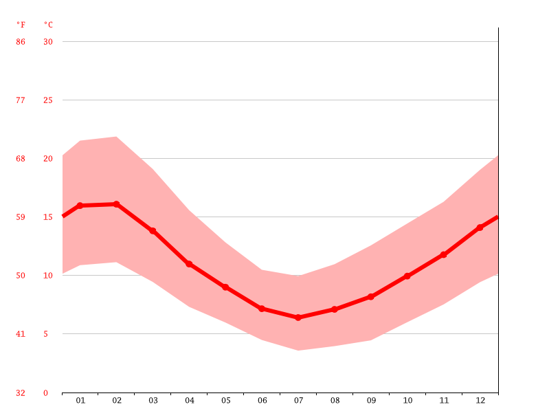 Temperature graph, Osorno