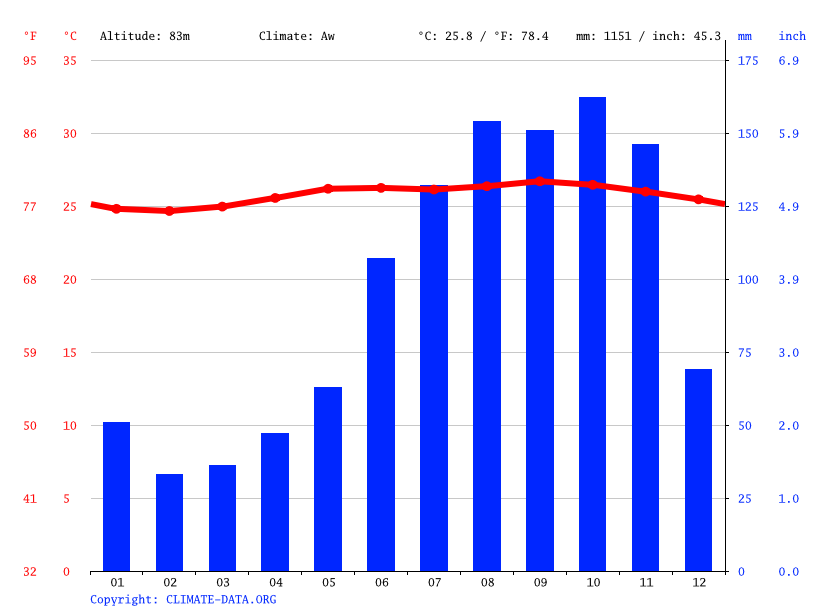 Climate graph // Weather by Month, Orange Hill