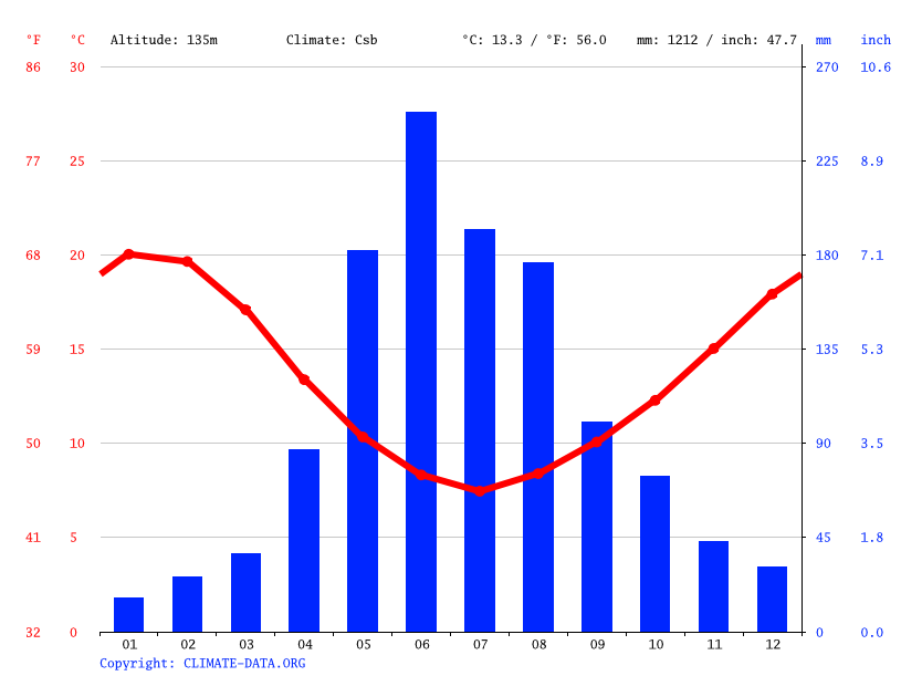 Climate graph // Weather by Month, Los Ángeles