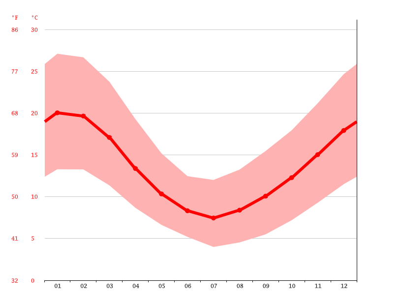 Temperature graph, Los Ángeles