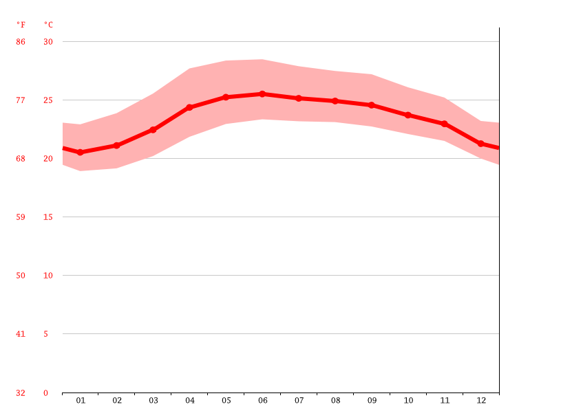 Temperature graph, Santa Praxedes