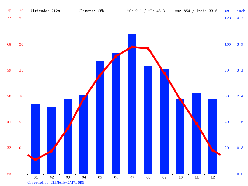 Climate graph // Weather by Month, Trenčín