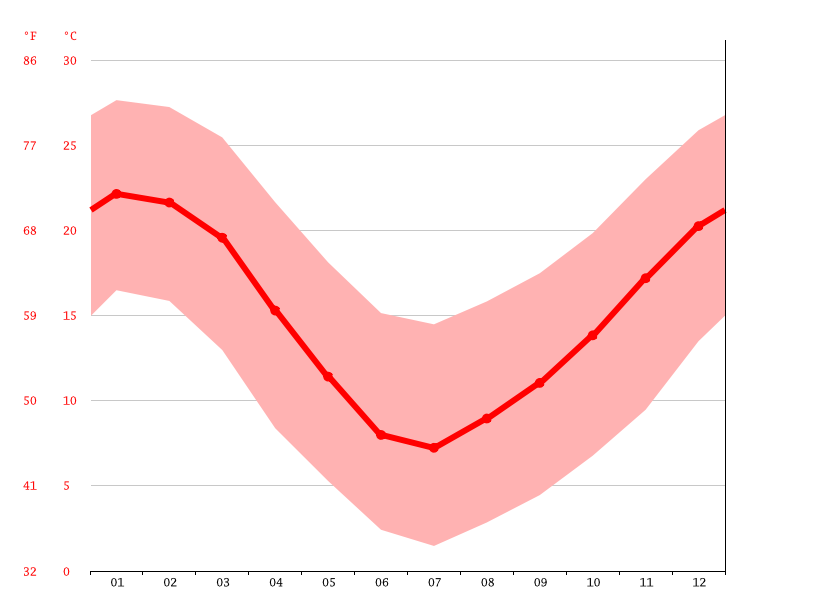 Temperature graph, Rancagua