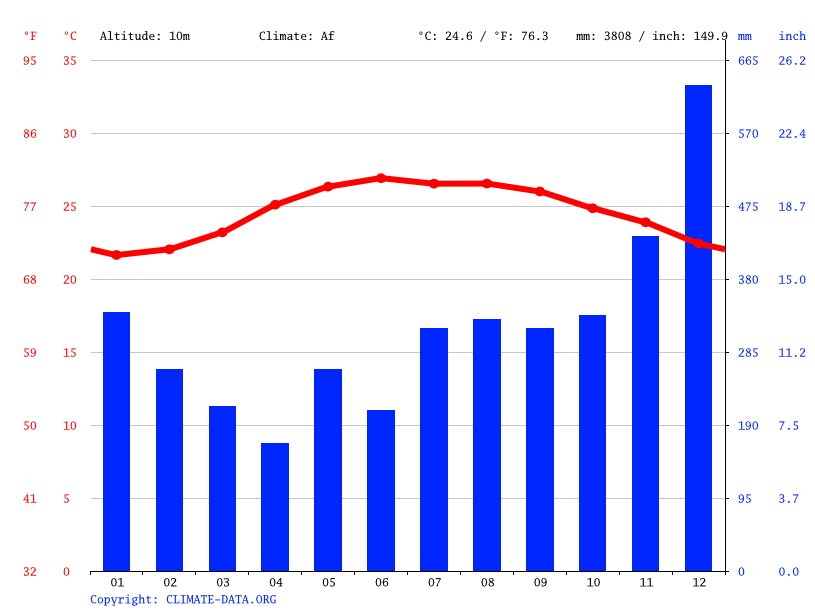 Climate graph // Weather by Month, Divilacan