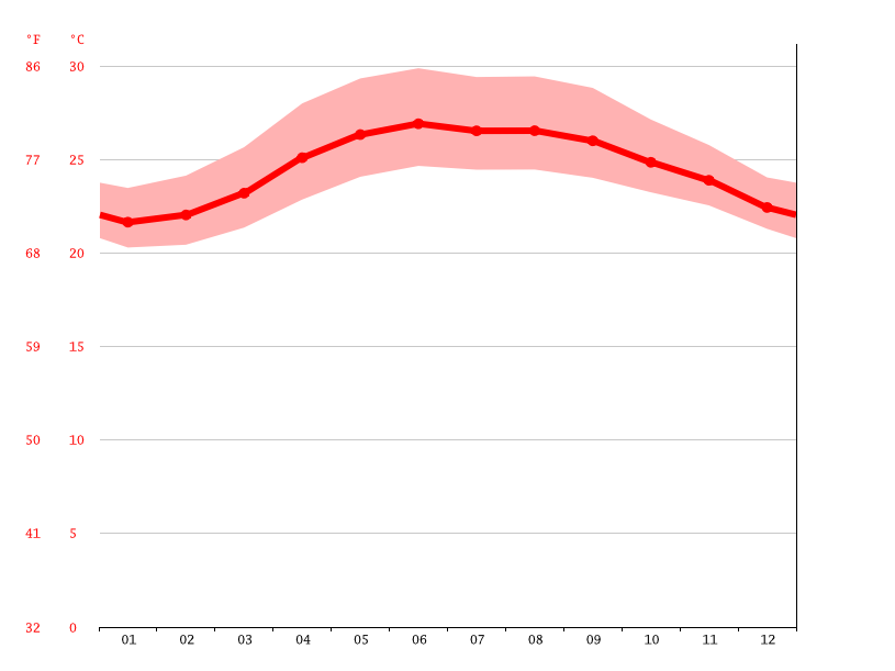 average temperature, Divilacan