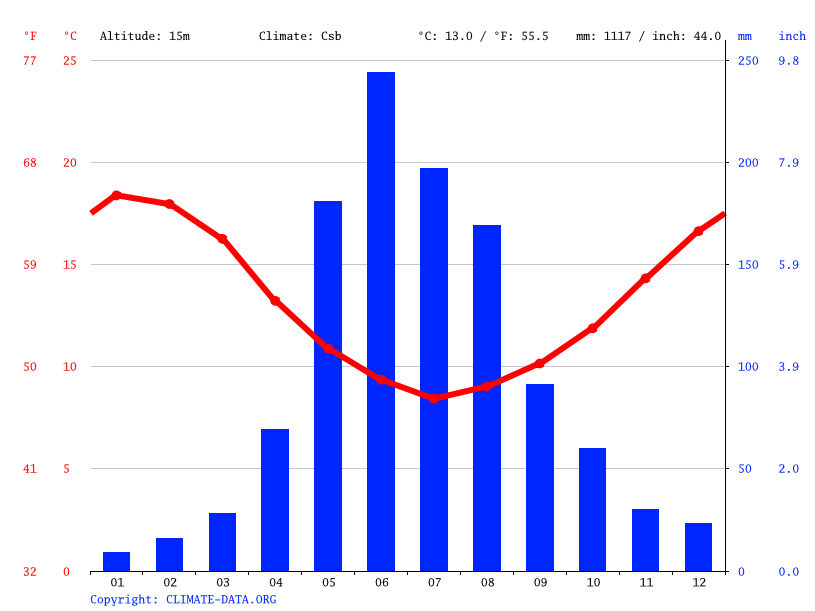 Climate graph // Weather by Month, Coronel