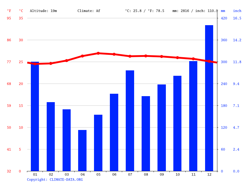 Climate graph // Weather by Month, Castilla