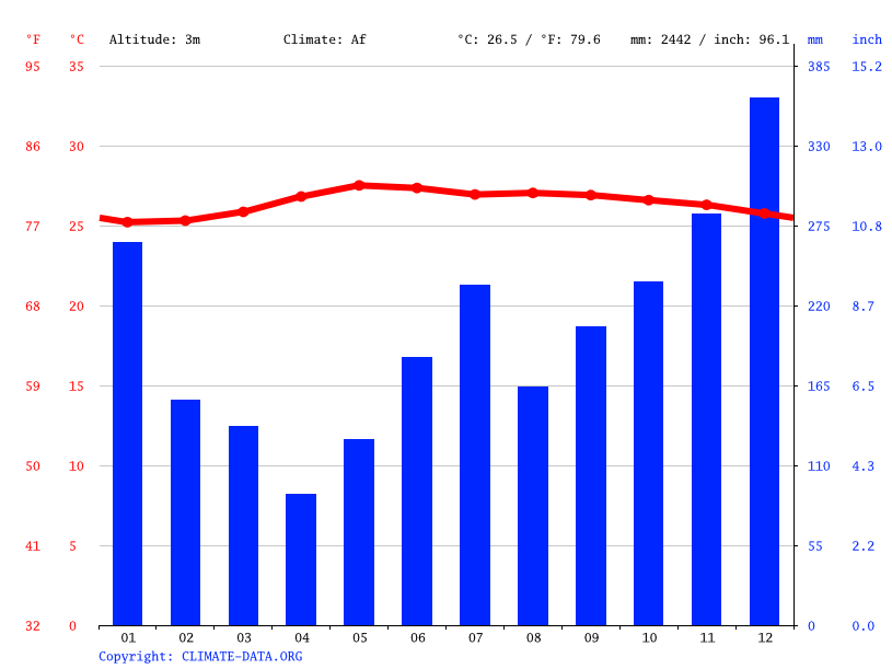 Climate graph // Weather by Month, Prieto Diaz