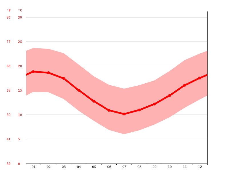 Temperature graph, Quilpué