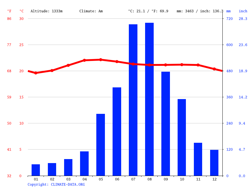 Climate graph // Weather by Month, La Trinidad