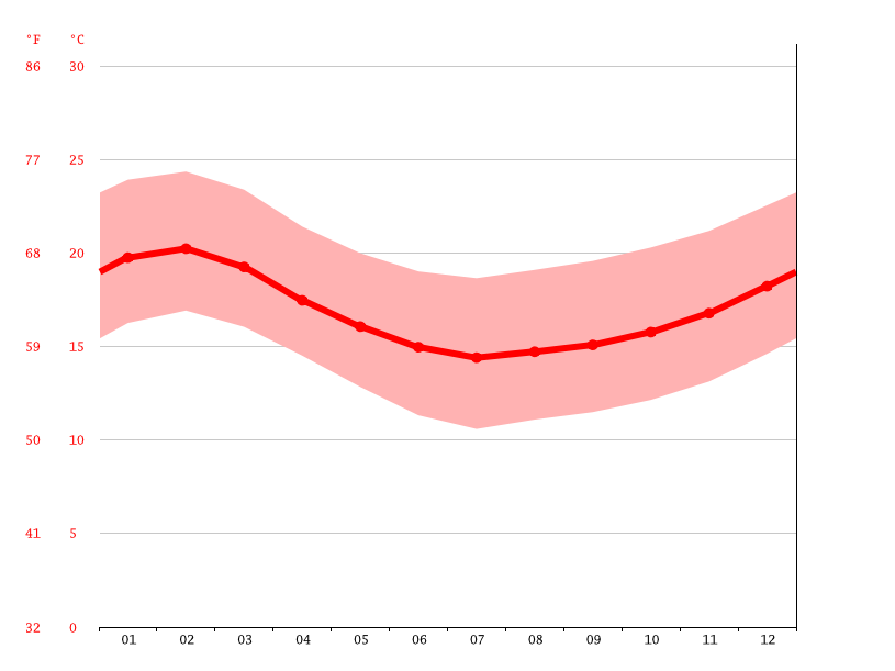Temperature graph, Antofagasta