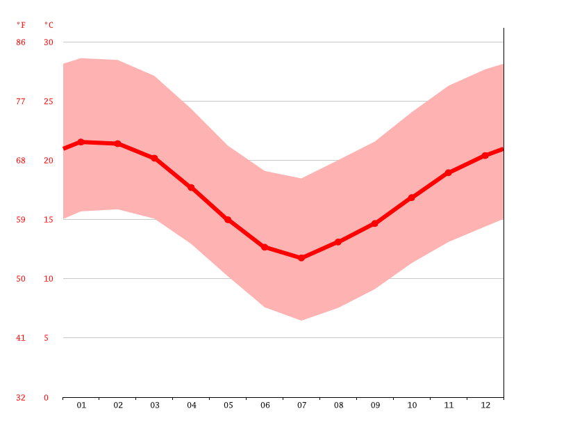 Temperature graph, Ovalle