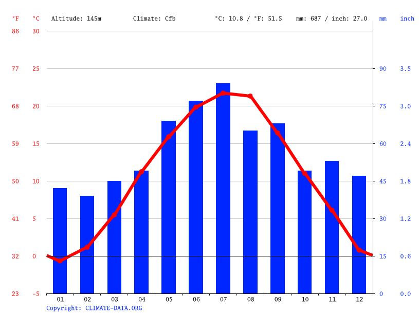 Climate graph // Weather by Month, Trnava