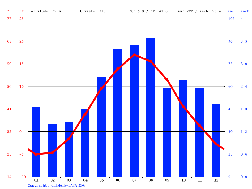 Climate graph // Weather by Month, Siljansnäs