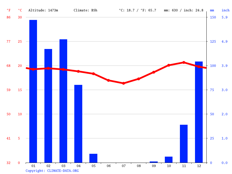 Climate graph // Weather by Month, Mangalali
