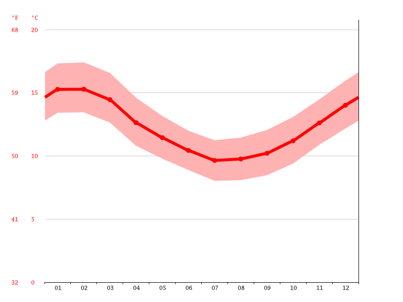 Temperature graph, Lebu