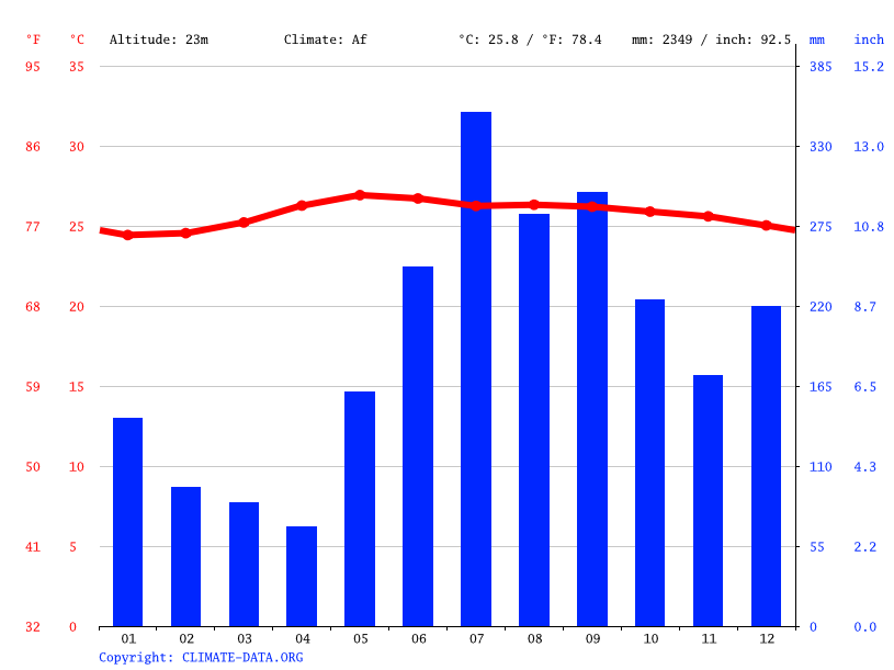 Climate graph // Weather by Month, Manito