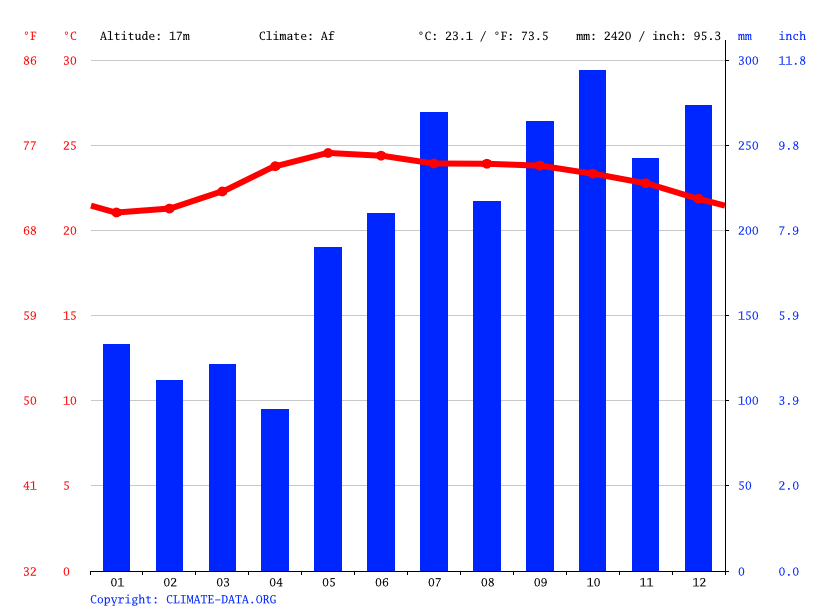 Climate graph // Weather by Month, Dingalan