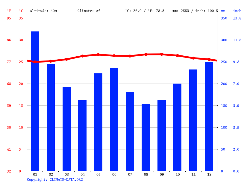 Climate graph // Weather by Month, Santa Josefa