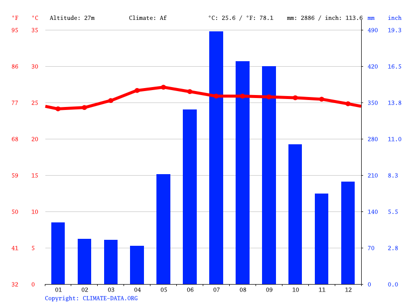 Climate graph // Weather by Month, Polangui