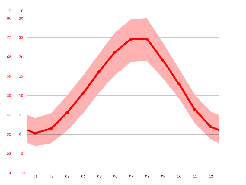 Temperature graph, Şamaxı