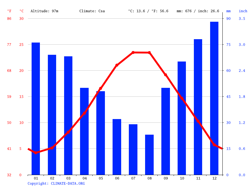 Climate graph // Weather by Month, Gonni