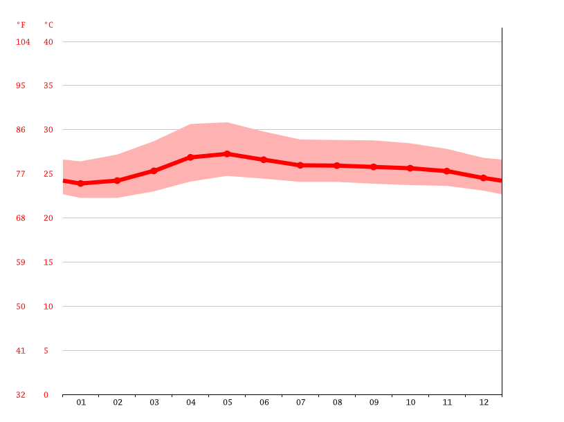Temperature graph, Calauan