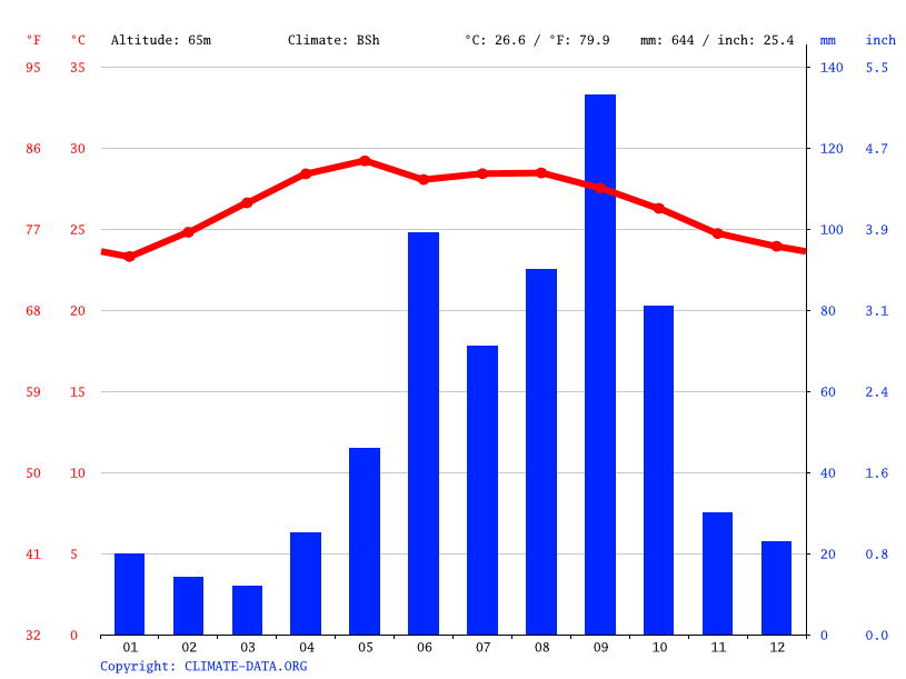 Climate graph // Weather by Month, Xculoc