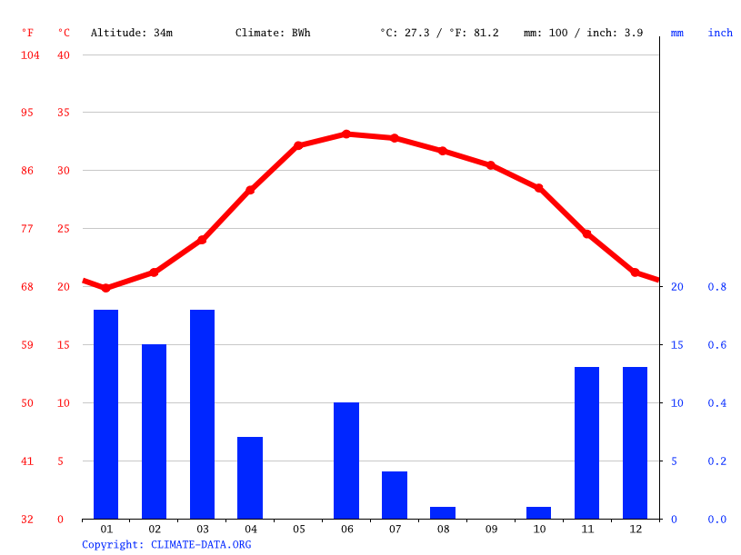 Climate graph // Weather by Month, Muscat