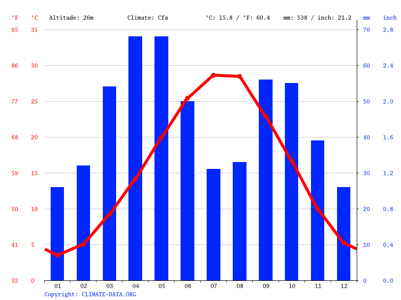 Climate graph // Weather by Month, Mingachevir