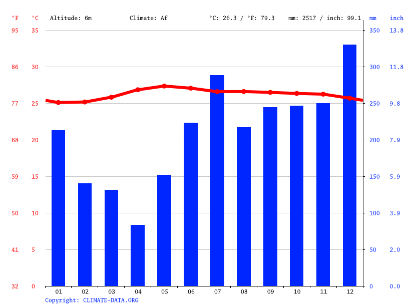 Climate graph // Weather by Month, Ibajay