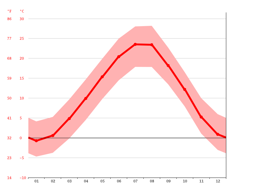 Temperature graph, Şəki