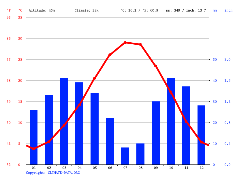 Climate graph // Weather by Month, Parsabad
