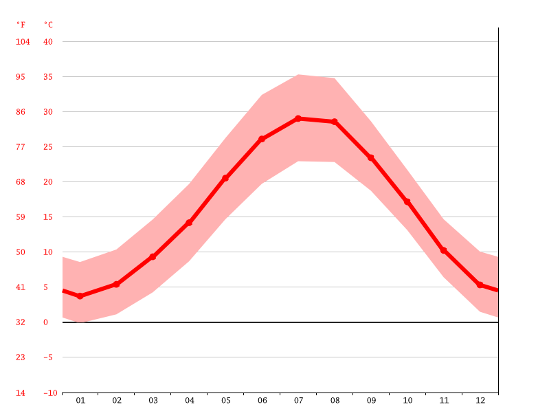 Temperature graph, Parsabad