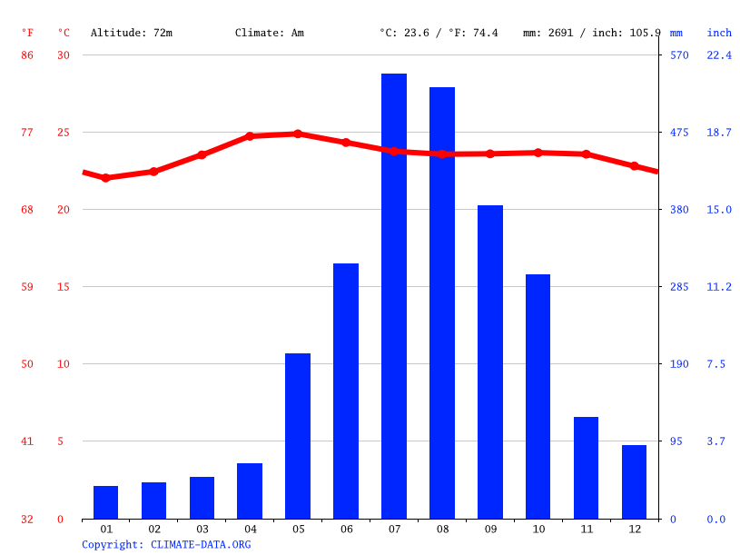 Climate graph // Weather by Month, Pugo