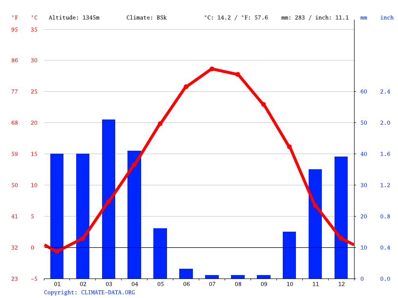 Climate graph // Weather by Month, Karaj