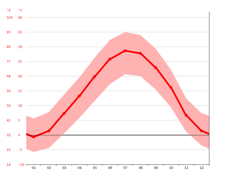 Temperature graph, Karaj
