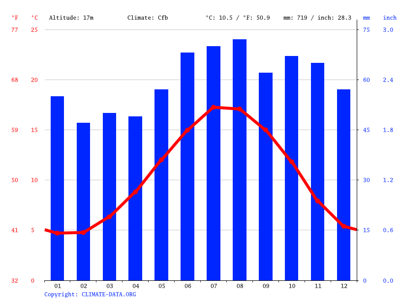 Climate graph // Weather by Month, Norwich